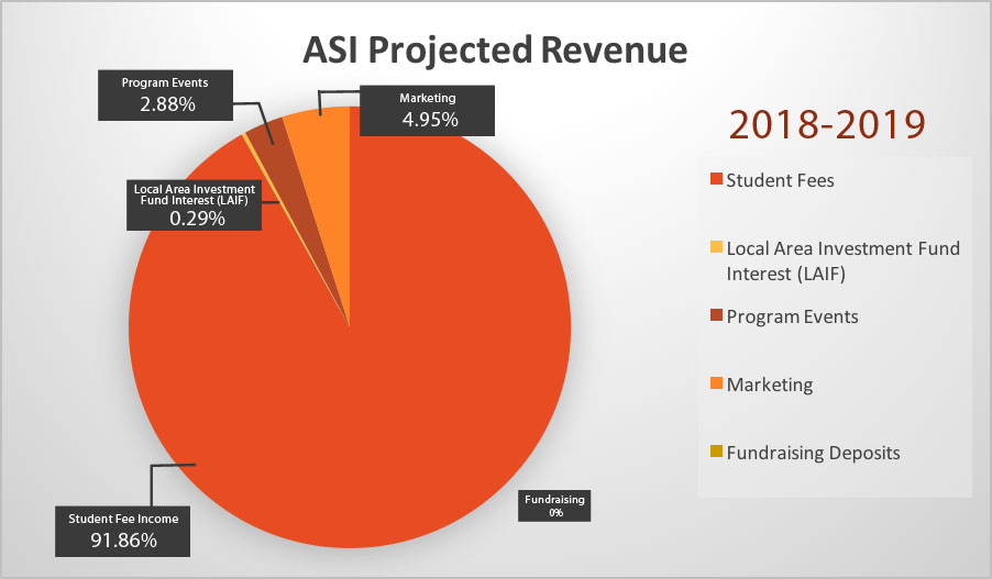 ASI Projected Revenues 18-19 Chart