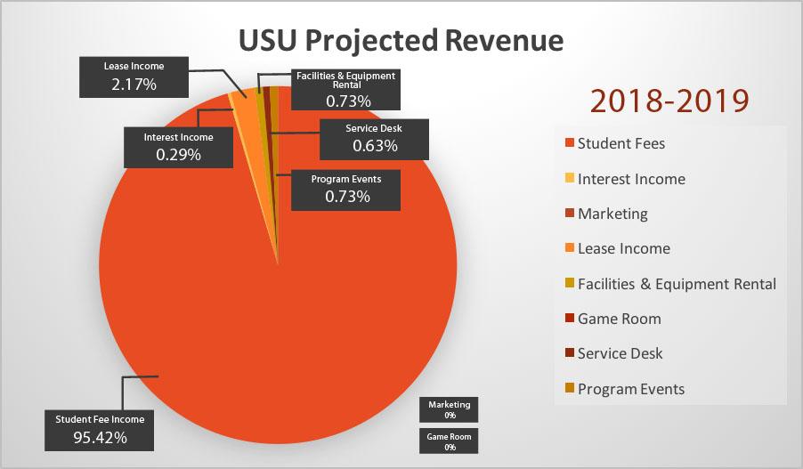 USU Projected Revenue 18-19