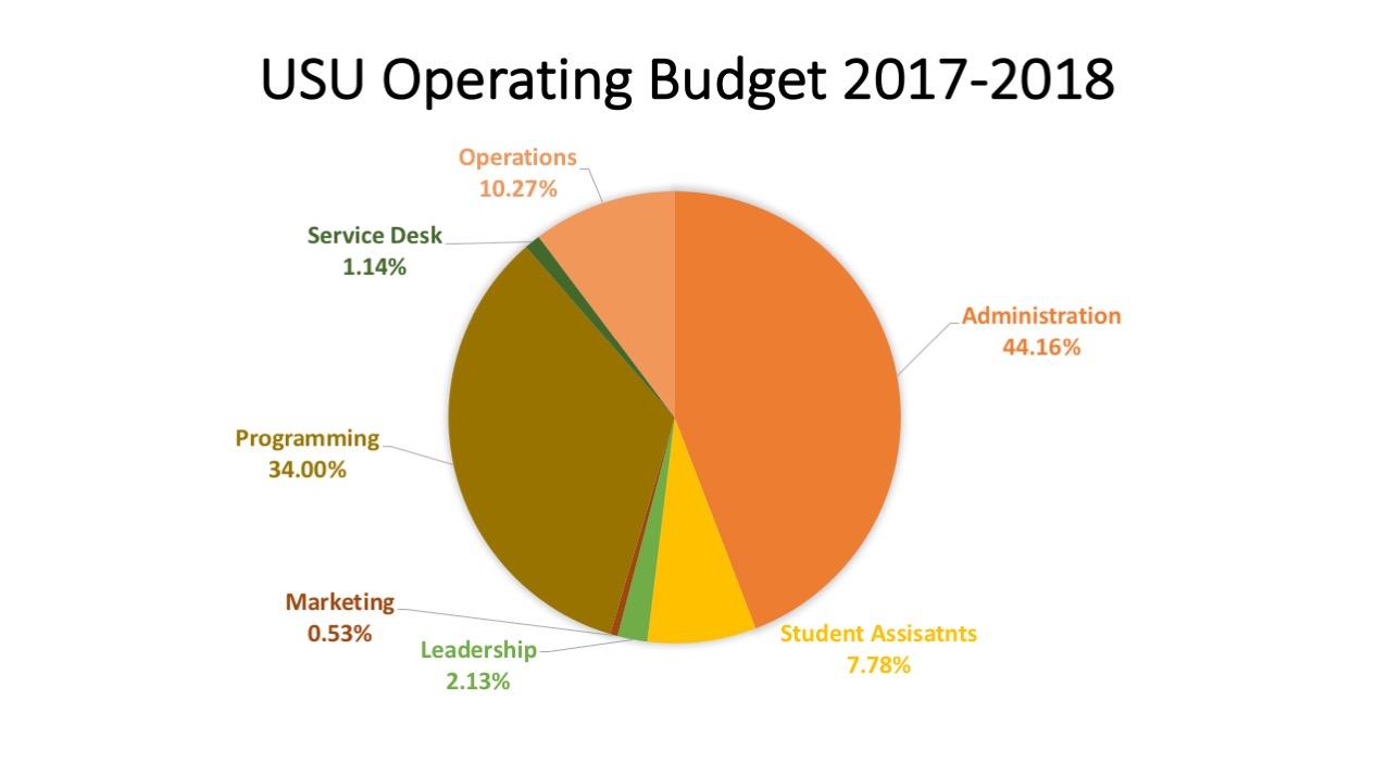 USU operating Budget 2017-18