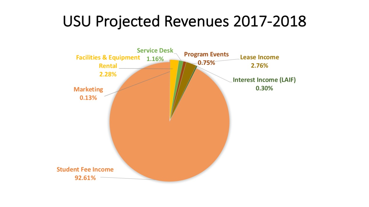 USU Projected Revenue 2017-18