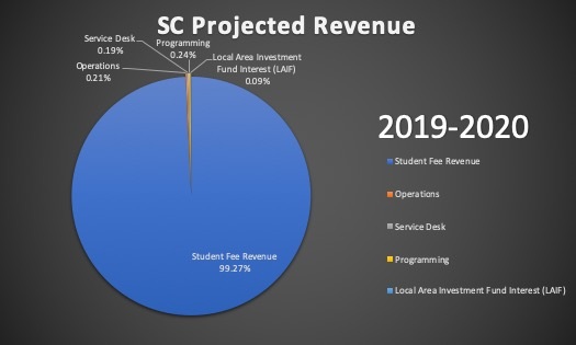 USU Projected Revenue 18-19